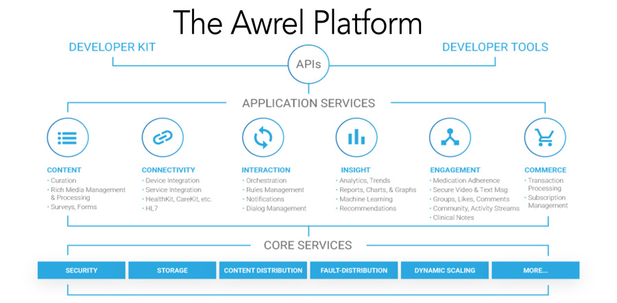 The Awrel Platform